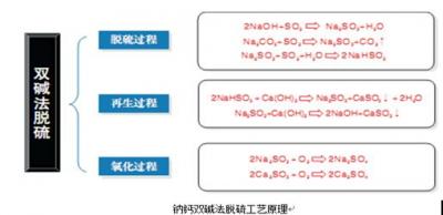 湿 法 脱 硫